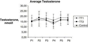 Tribulus Terrestris testosterone study