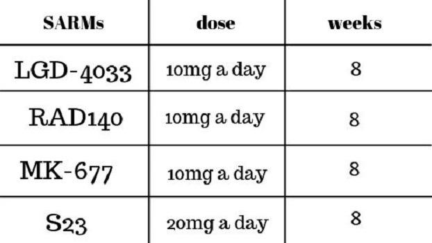 Ligandrol dosage